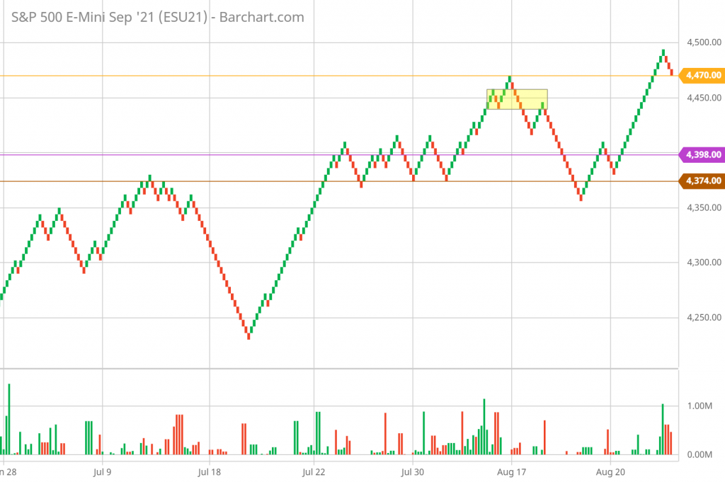 SP 500 Renko Chart Trading and Technical Analysis 8/26/21 hourly chart