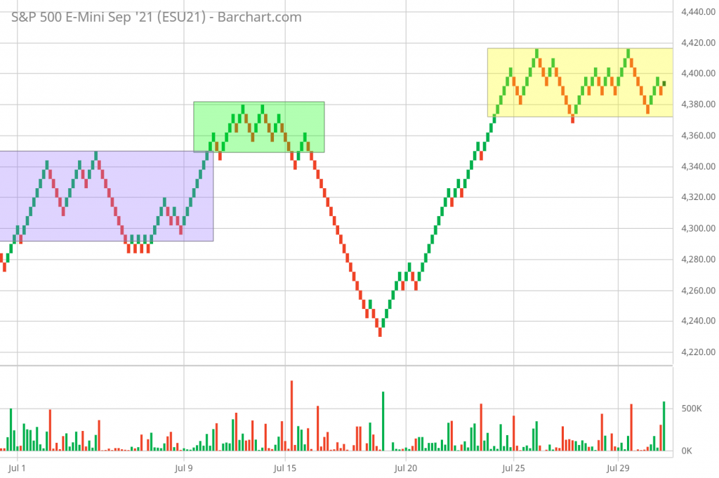 Renko chart signals based on trading ranges