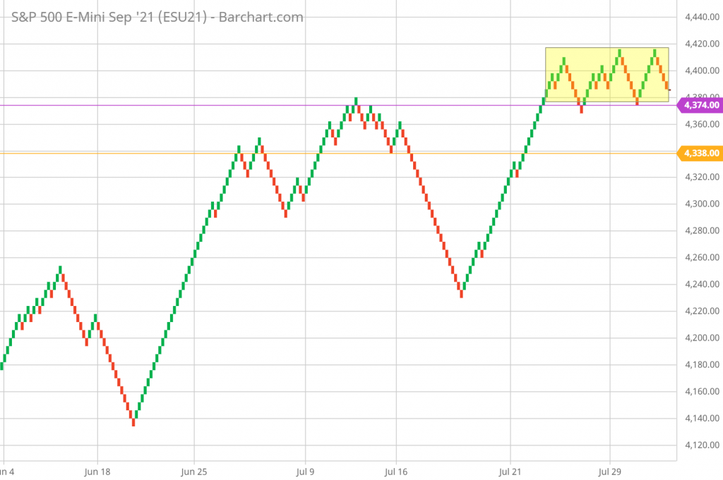 SP 500 Renko Chart Trading and Technical Analysis 8/2/21 hourly chart