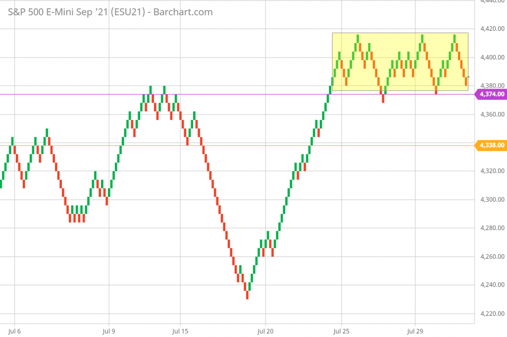 SP 500 Renko Chart Trading and Technical Analysis 8/2/21 5-minute chart