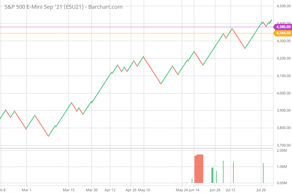 SP 500 Renko Chart Trading and Technical Analysis 8/5/21 daily chart