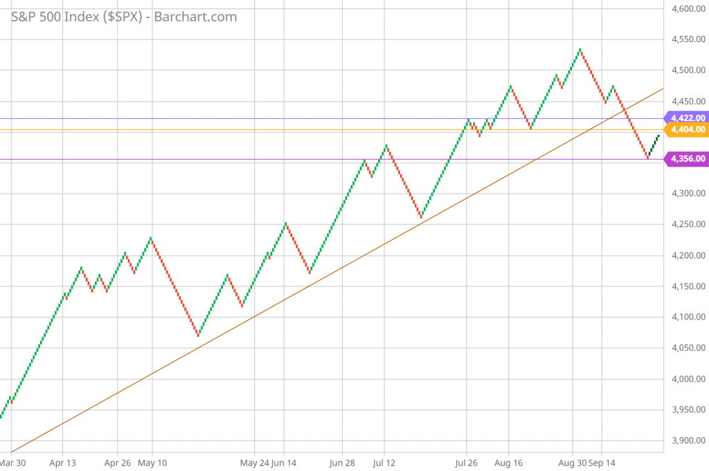 SP 500 Renko Chart Trading and Technical Analysis 9/22/21 daily chart