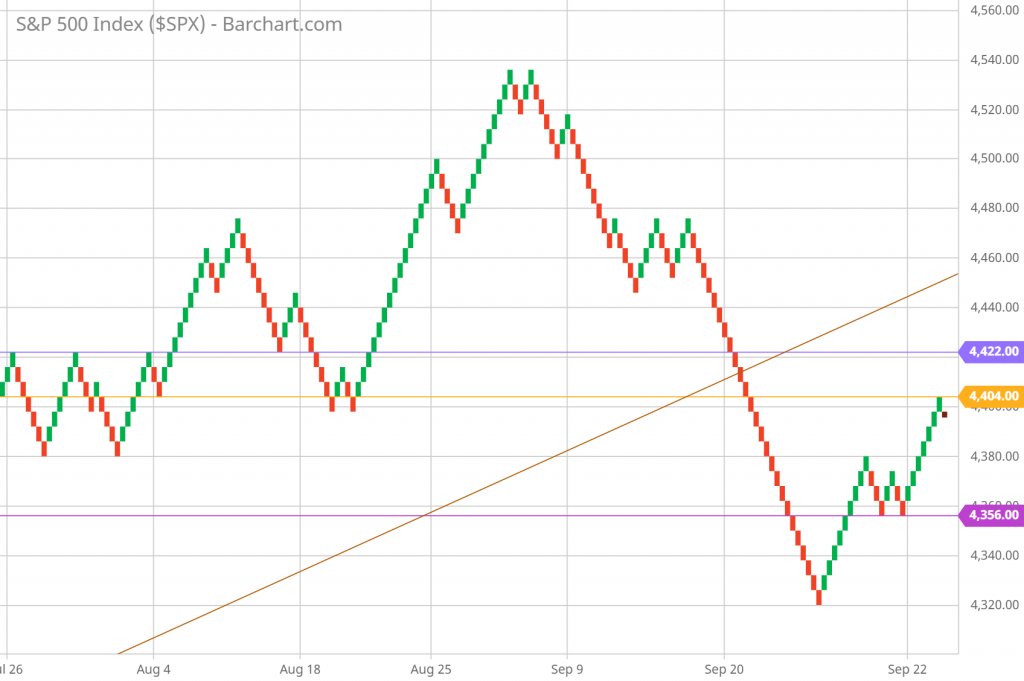 SP 500 Renko Chart Trading and Technical Analysis 9/22/21 hourly chart