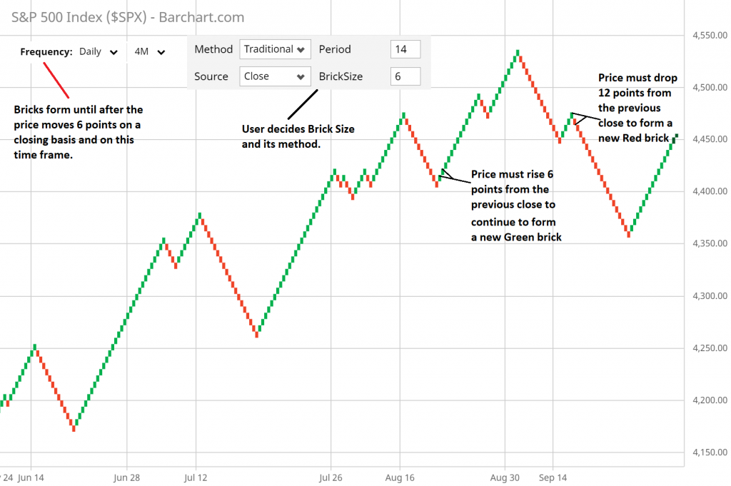 What is a Renko chart and how does it work?