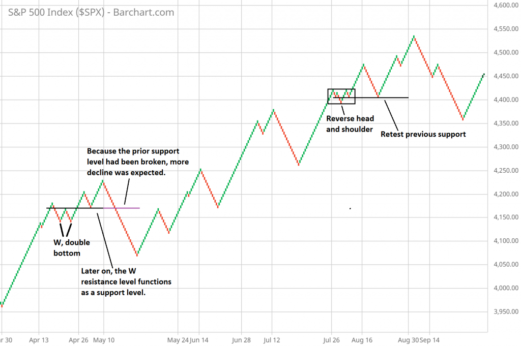 Learn how to use Renko chart patterns in trading and how to incorporate them in trading strategy