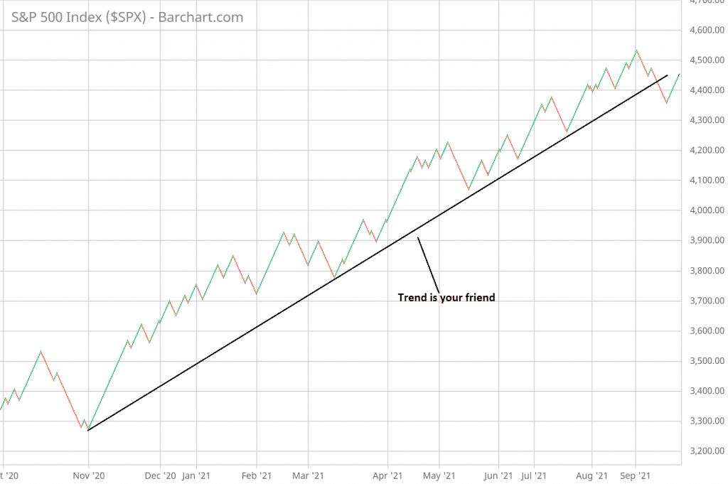 Trend is your friend in Renko charts
