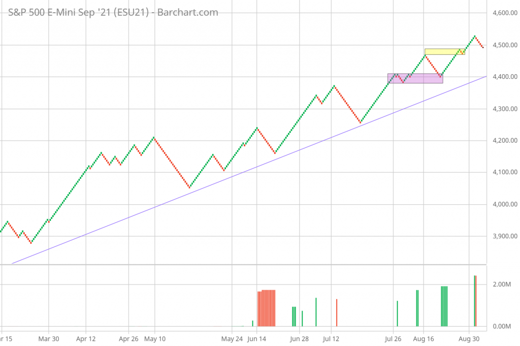 SP 500 Renko Chart Trading and Technical Analysis 9/9/21 daily chart
