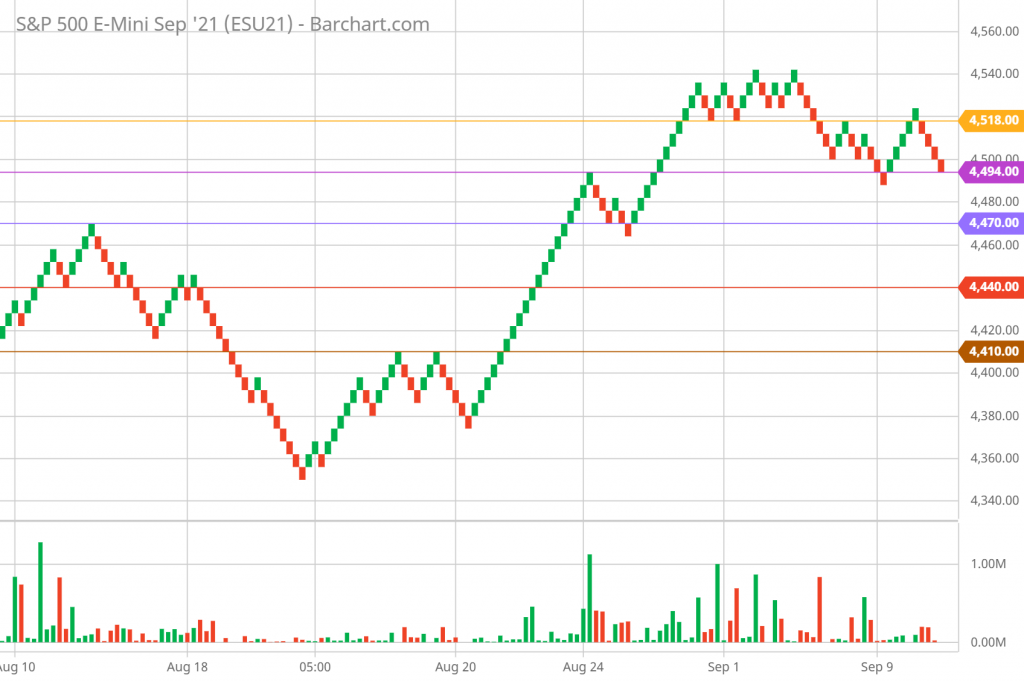 SP 500 Renko Chart Trading and Technical Analysis 9/9/21 5-minute chart