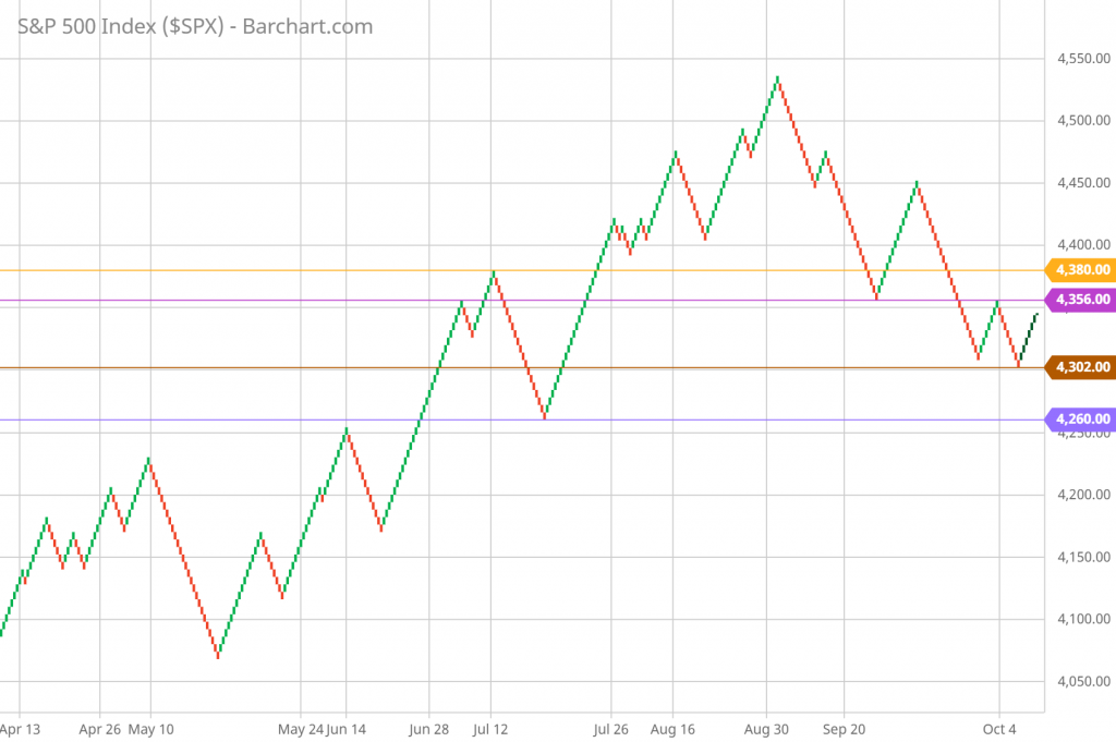 SP 500 Renko Chart Trading and Technical Analysis 10/05/21 daily chart