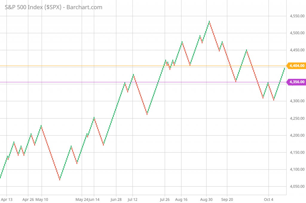 SP 500 Renko Chart Trading and Technical Analysis 10/08/21 daily chart