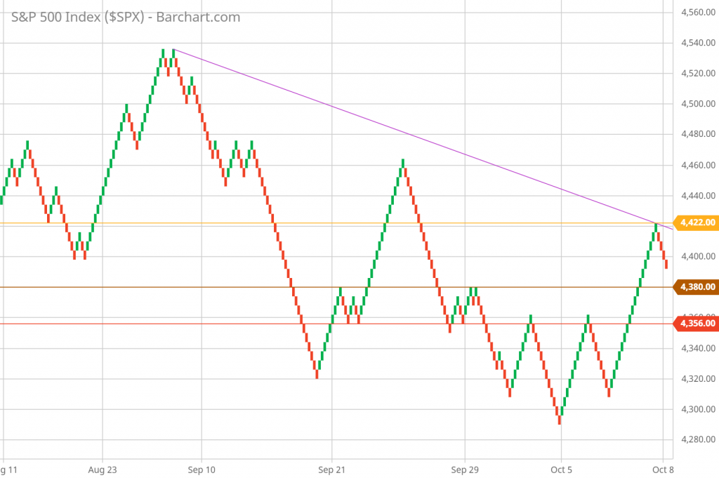 SP 500 Renko Chart Trading and Technical Analysis 10/08/21 hourly chart