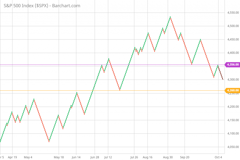 SP 500 Renko Chart Trading and Technical Analysis 10/04/21 daily chart