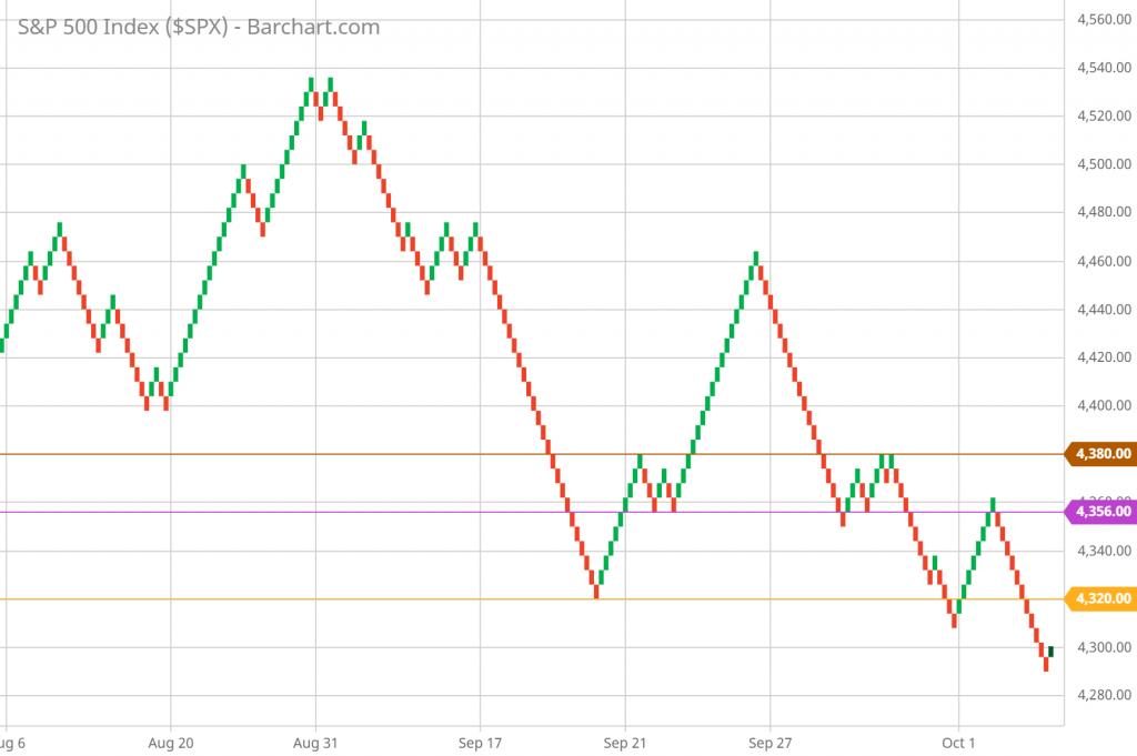 SP 500 Renko Chart Trading and Technical Analysis 10/04/21 hourly chart